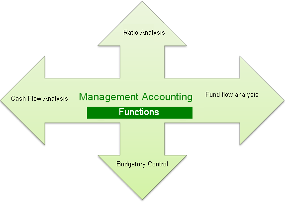 31-What Are The Basic Functions Of Accounting